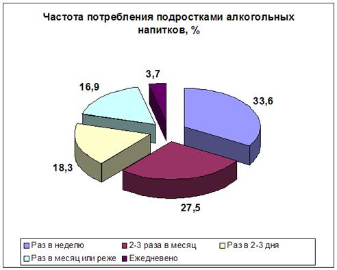 Статистика алкоголизма среди молодежи в россии лечение алкоголизма г.лабинск